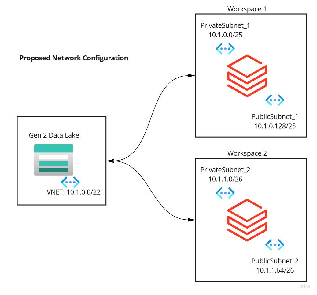 Databricks ADLS Network Architecture