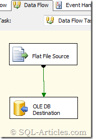 rollback_ssis_2